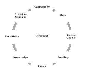 Vibrant-varcities